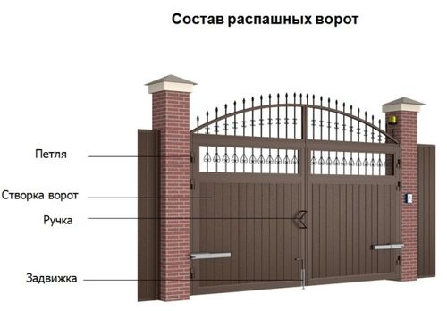 petli_dlya_raspashnyx_vorot_1