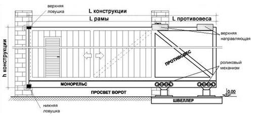 sdelat_chertezh_otkatnyx_vorot_svoimi_rukami_1