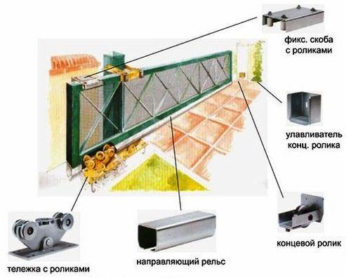 ustanovit_komplekt_dlya_otkatnyx_vorot_2