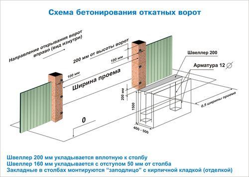kak_proisxodit_ustanovka_otkatnyx_vorot_4