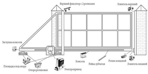 kakaya_konstrukciya_u_otkatnyx_vorot_1