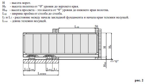 kakaya_konstrukciya_u_otkatnyx_vorot_6