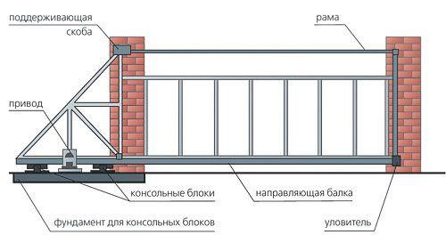montazh_otkatnyx_vorot_svoimi_rukami_3