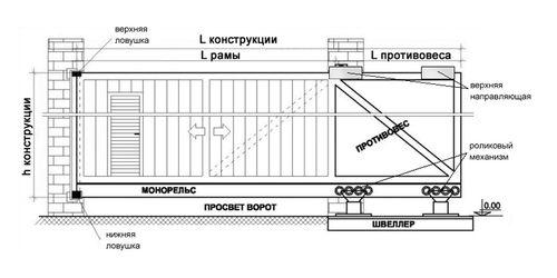 montazh_otkatnyx_vorot_svoimi_rukami_4