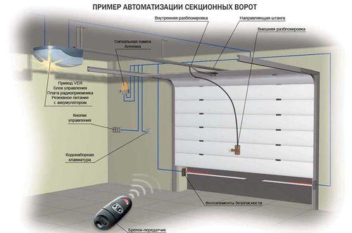smontirovat_sekcionnye_vorota_svoimi_rukam_5